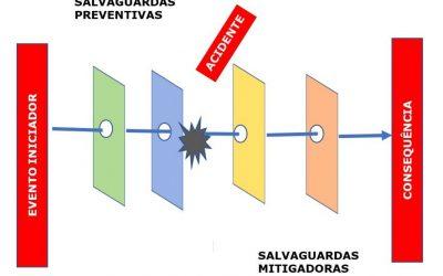 Salvaguardas críticas devem ser mantidas funcionais!