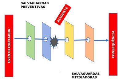 Falhas em salvaguardas